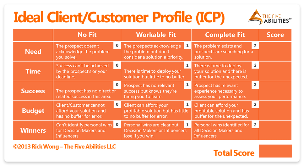 customer profile examples